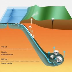 This cartoon shows a subducting oceanic plate traveling like a conveyor belt from the surface down to the lower mantle. The white arrows show the comparatively well-established shallow recycling pathway in the top layer of the plate (crust and sediments), that feeds into arc volcanoes.